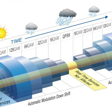 Illustration for Hitless Adaptive Modulation Wireless Technology